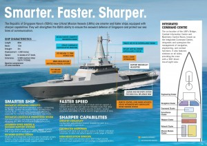 An infographic on the LMV. RSN