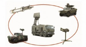 The ForceShield Integrated AD system. Thales
