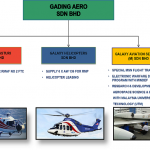 AW139s for PDRM's Air Wing