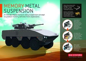 Memory Metal Alloy Suspension. BAE Systems