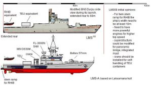 LMS and Laksamana compared.